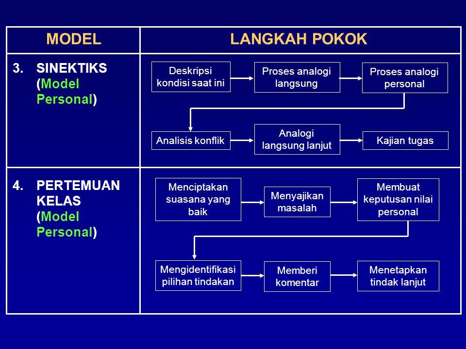 MODEL LANGKAH POKOK 3. SINEKTIKS (Model Personal)