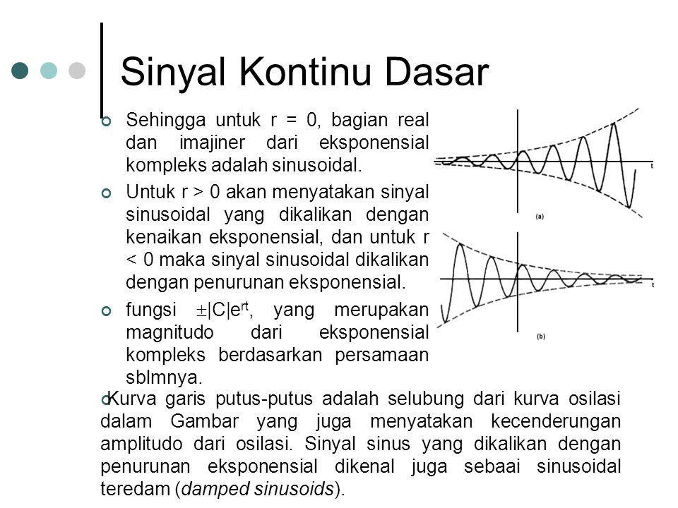 Sinyal Kontinu Dasar Sehingga untuk r = 0, bagian real dan imajiner dari eksponensial kompleks adalah sinusoidal.