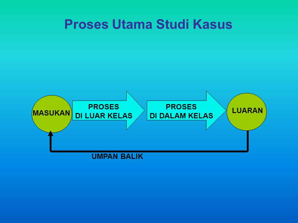 Proses Utama Studi Kasus