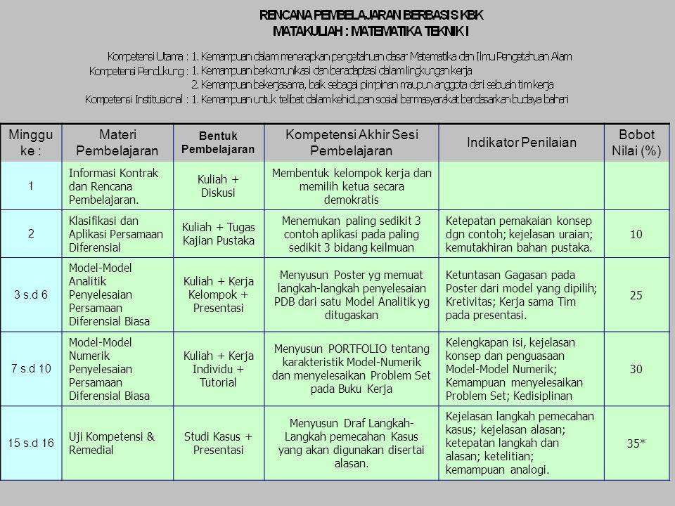 Kompetensi Akhir Sesi Pembelajaran Indikator Penilaian Bobot Nilai (%)