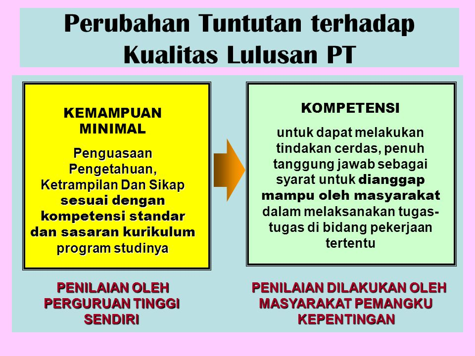 Perubahan Tuntutan terhadap Kualitas Lulusan PT