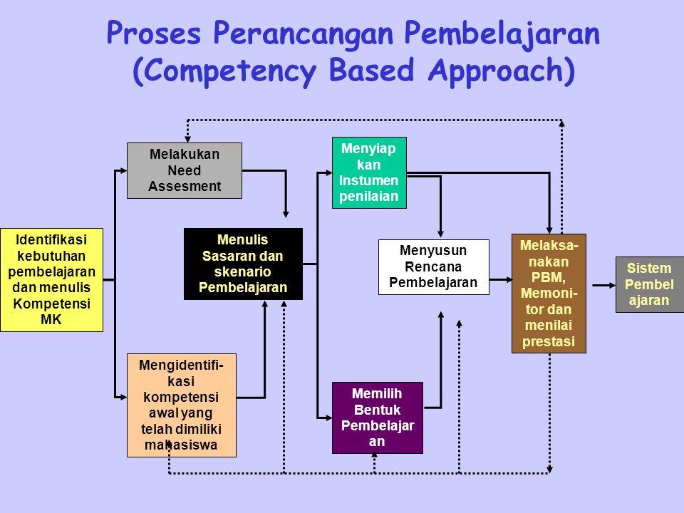 Proses Perancangan Pembelajaran (Competency Based Approach)
