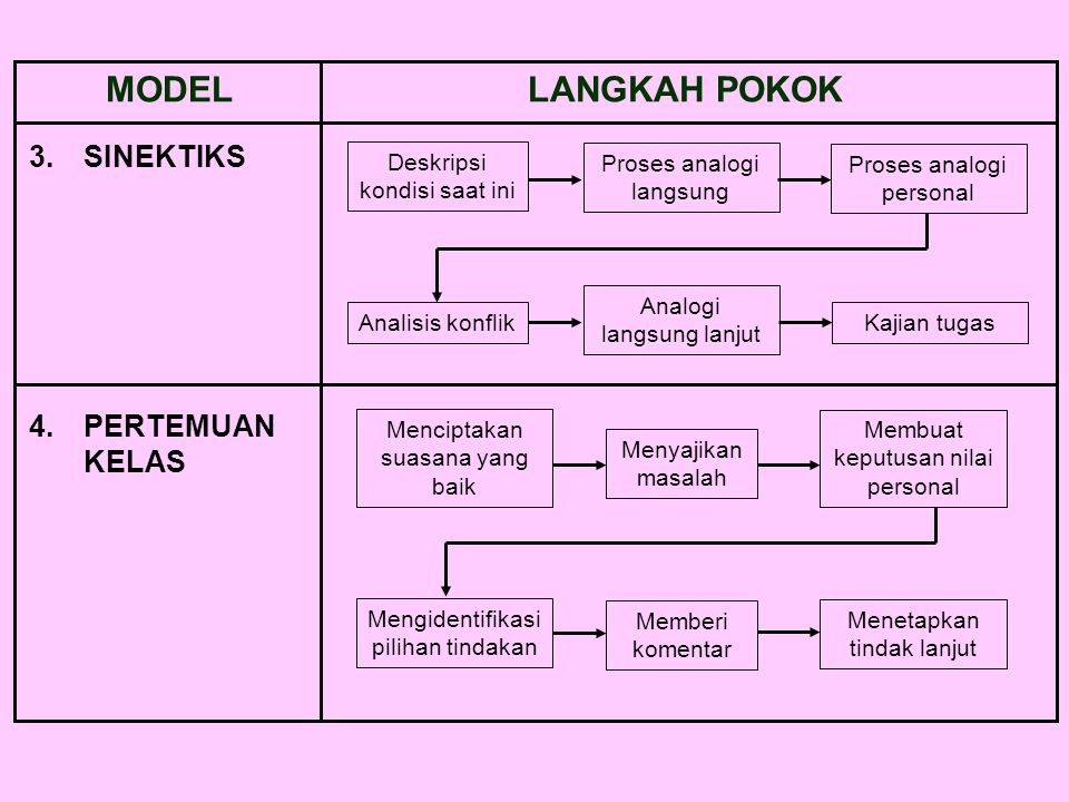MODEL LANGKAH POKOK 3. SINEKTIKS 4. PERTEMUAN KELAS