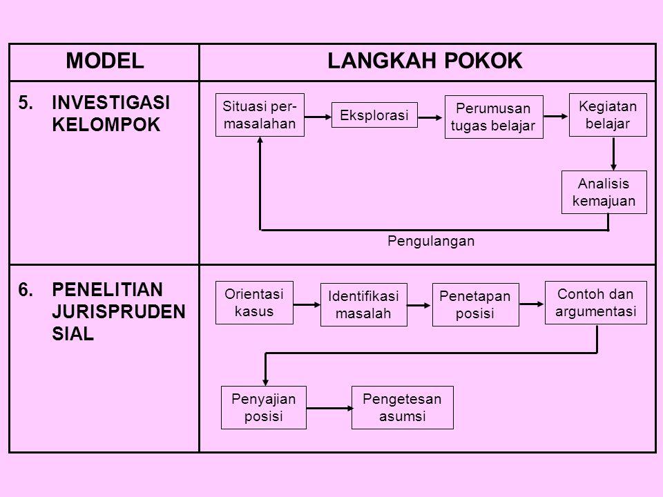 MODEL LANGKAH POKOK 5. INVESTIGASI KELOMPOK