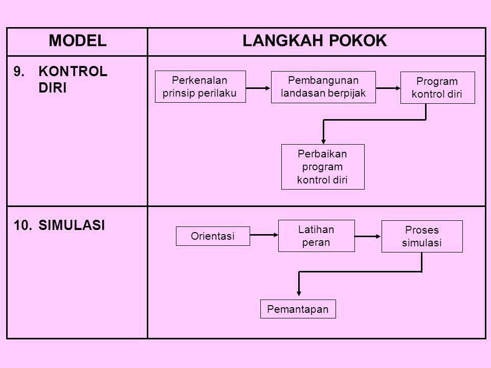 MODEL LANGKAH POKOK 9. KONTROL DIRI 10. SIMULASI