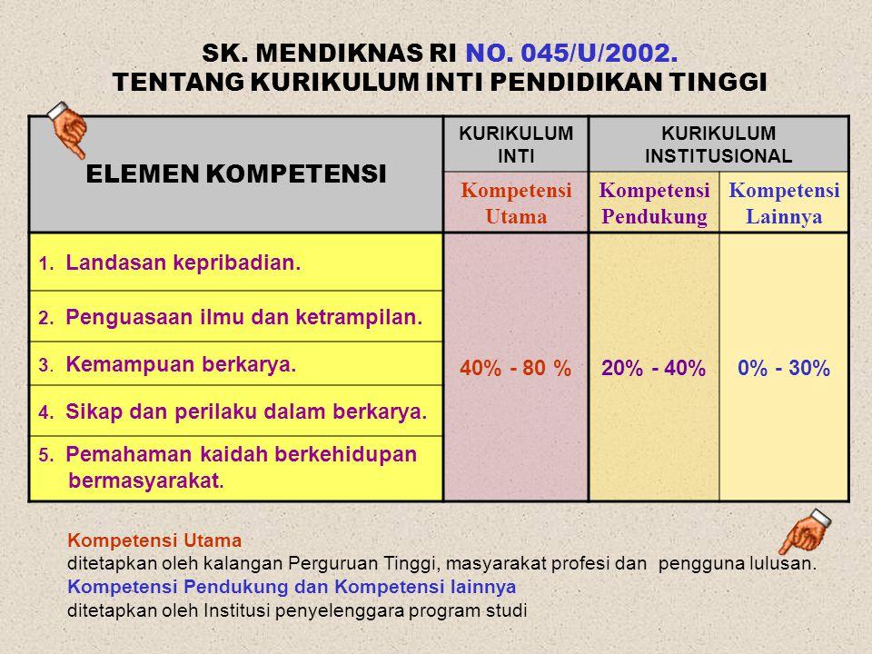 TENTANG KURIKULUM INTI PENDIDIKAN TINGGI KURIKULUM INSTITUSIONAL
