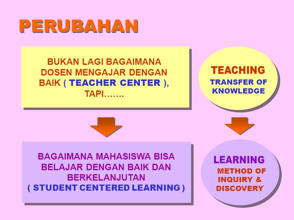 METHOD OF INQUIRY & DISCOVERY