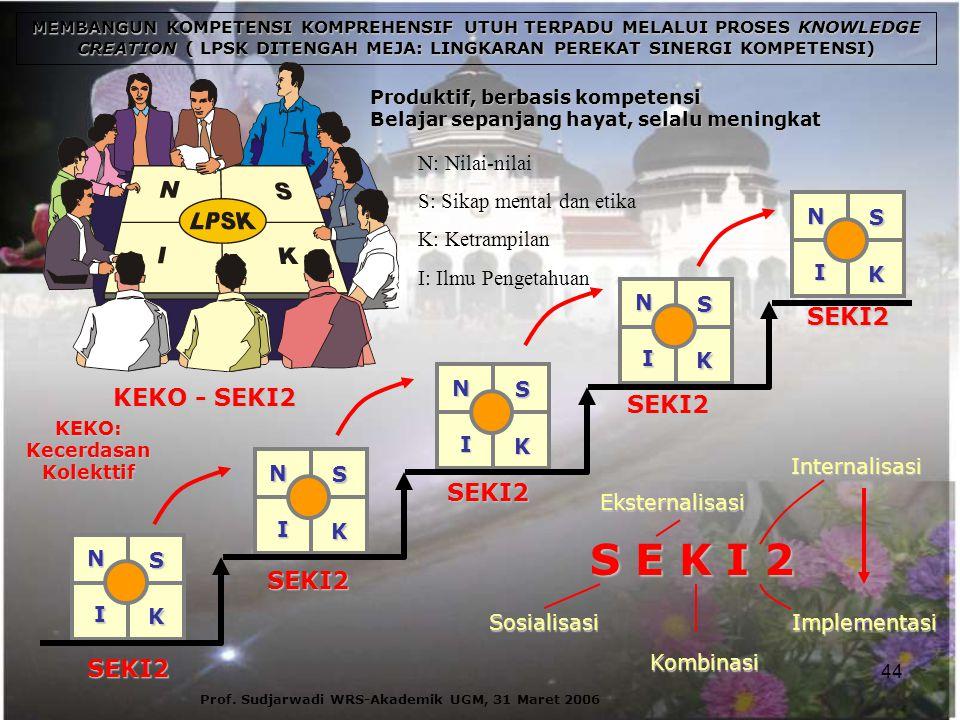 S E K I 2 KEKO - SEKI2 SEKI2 Sosialisasi Eksternalisasi Kombinasi