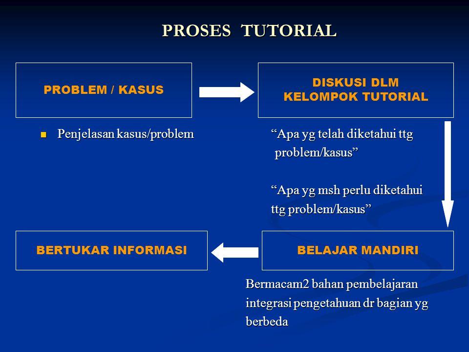 PROSES TUTORIAL Penjelasan kasus/problem Apa yg telah diketahui ttg