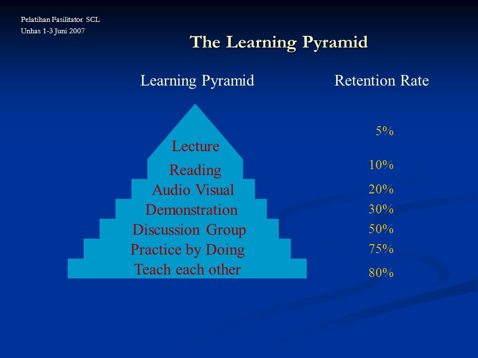 The Learning Pyramid Learning Pyramid Retention Rate Lecture Reading