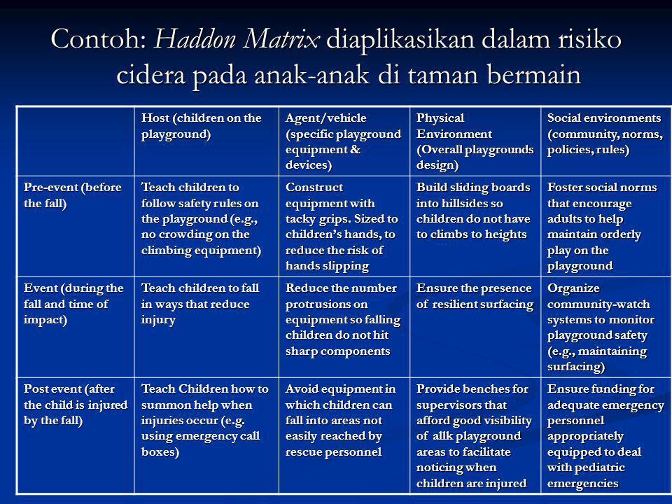Contoh: Haddon Matrix diaplikasikan dalam risiko cidera pada anak-anak di taman bermain