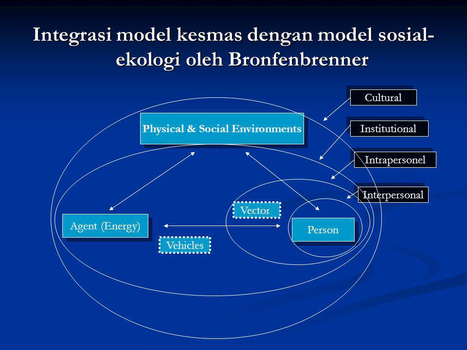 Integrasi model kesmas dengan model sosial-ekologi oleh Bronfenbrenner