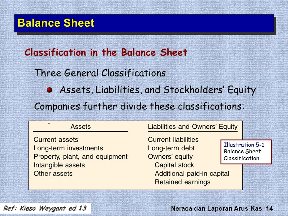 Balance Sheet Classification in the Balance Sheet