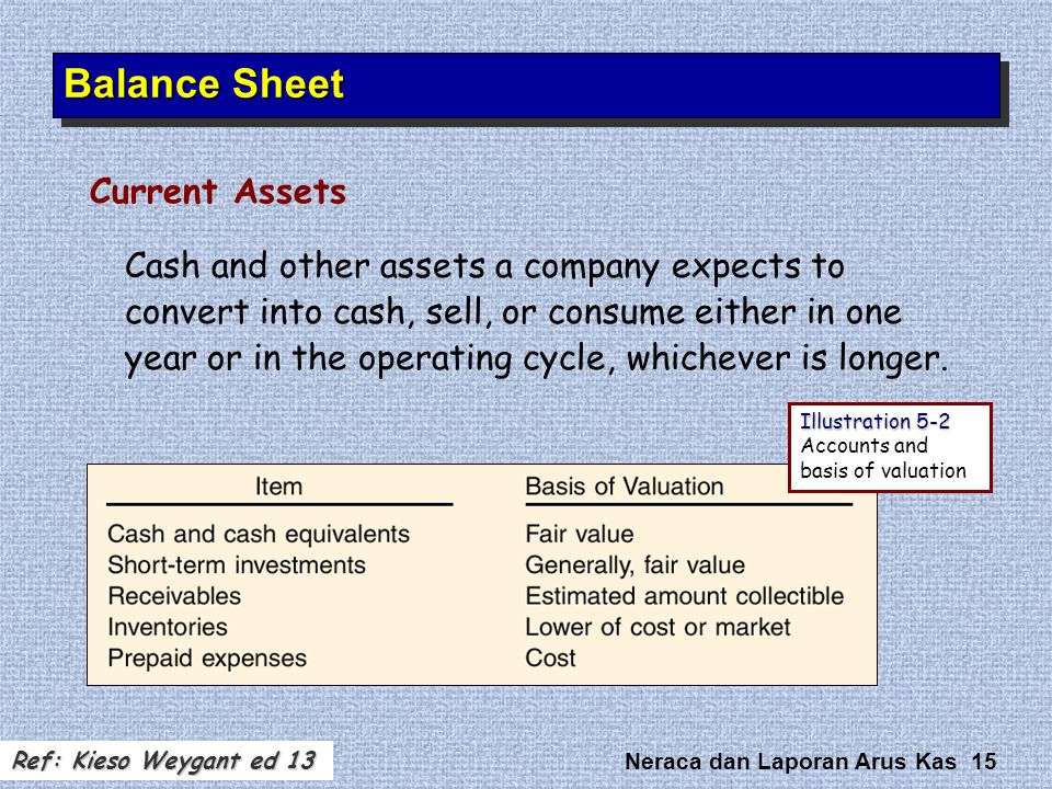 Balance Sheet Current Assets
