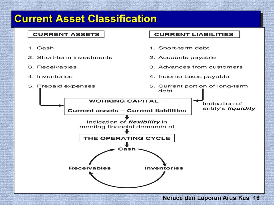 Current Asset Classification