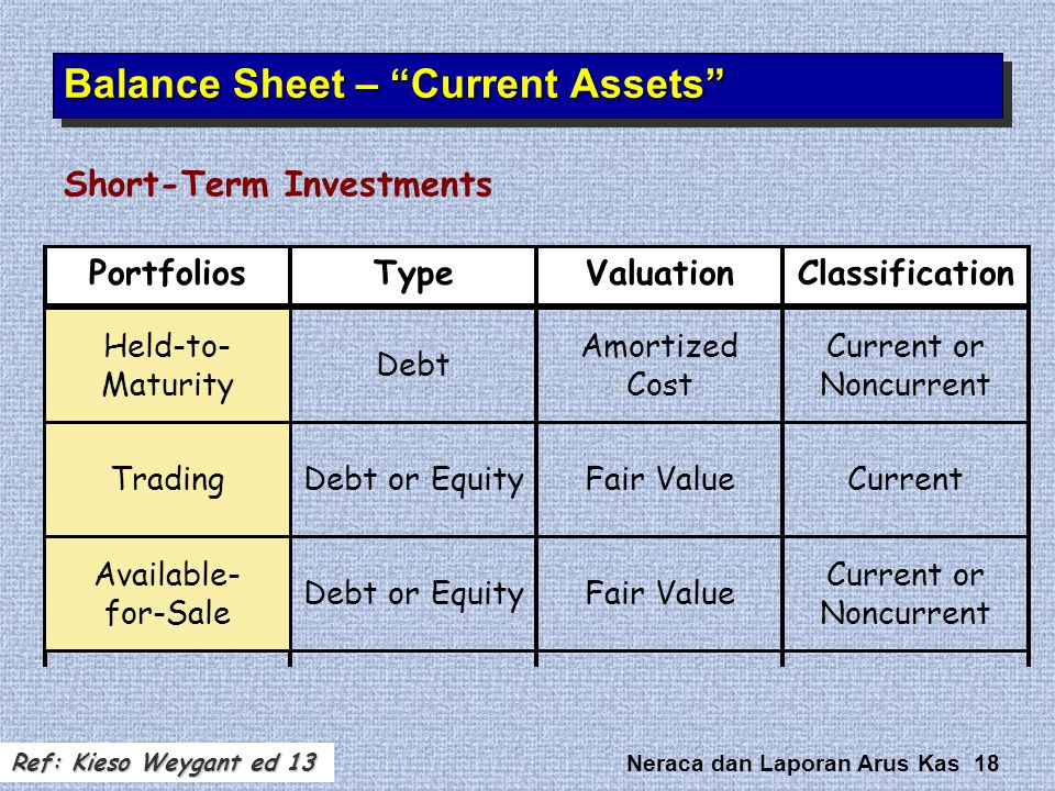 Balance Sheet – Current Assets
