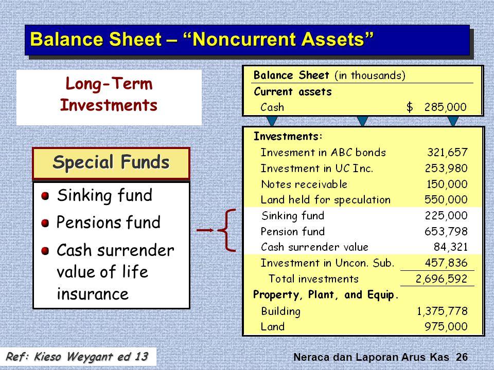 Balance Sheet – Noncurrent Assets