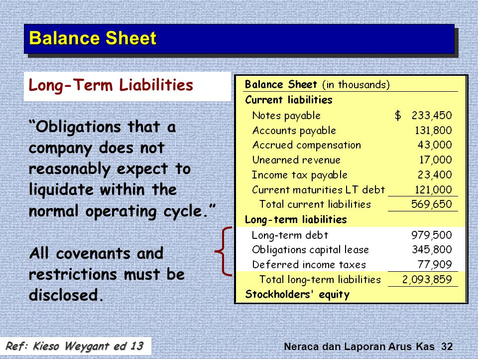 Balance Sheet Long-Term Liabilities