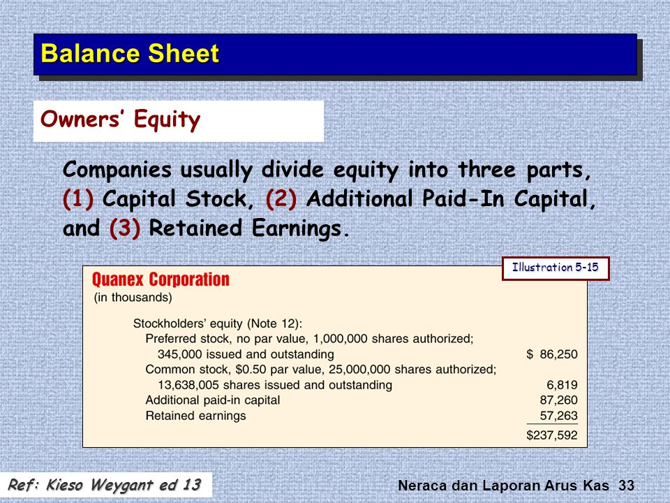 Balance Sheet Owners' Equity