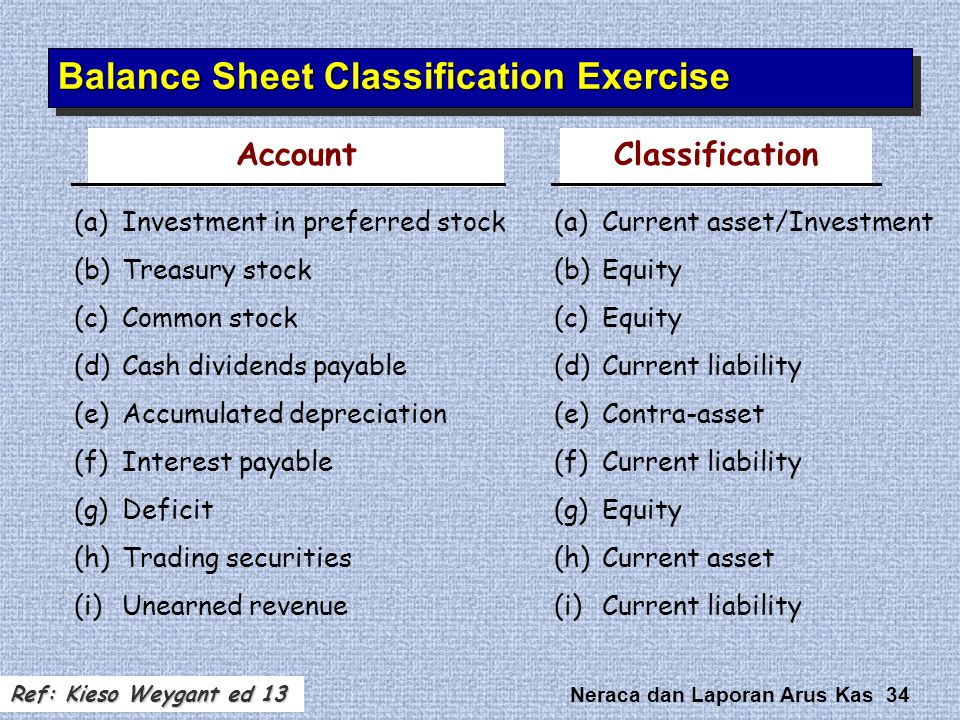 Balance Sheet Classification Exercise