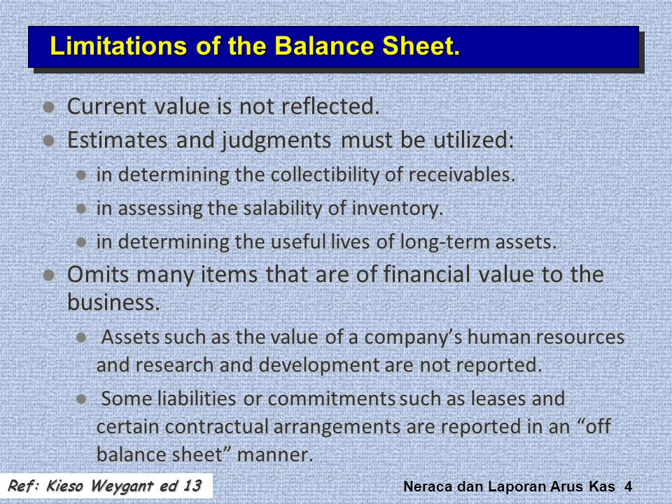 Limitations of the Balance Sheet.