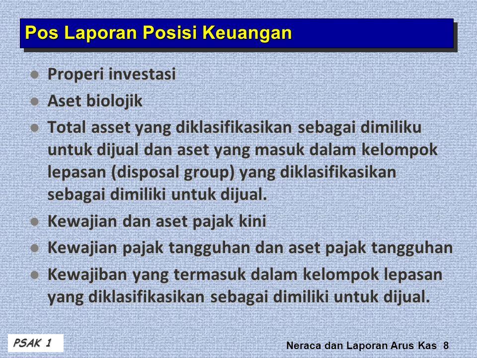 Pos Laporan Posisi Keuangan