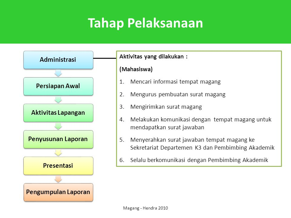 Tahap Pelaksanaan Aktivitas yang dilakukan : (Mahasiswa)