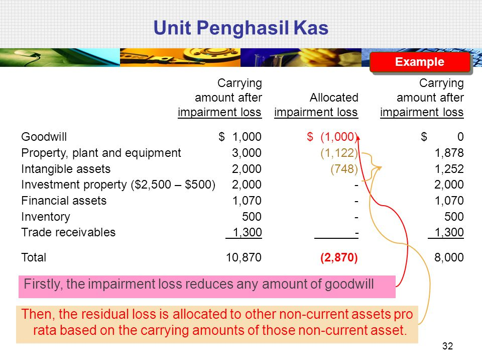 Unit Penghasil Kas Example. Carrying Carrying amount after Allocated amount after impairment loss impairment loss impairment loss.