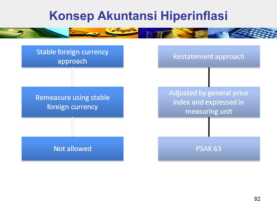 Konsep Akuntansi Hiperinflasi