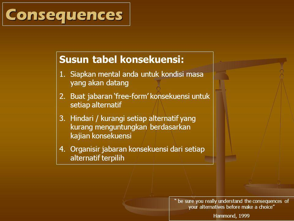 Consequences Susun tabel konsekuensi: