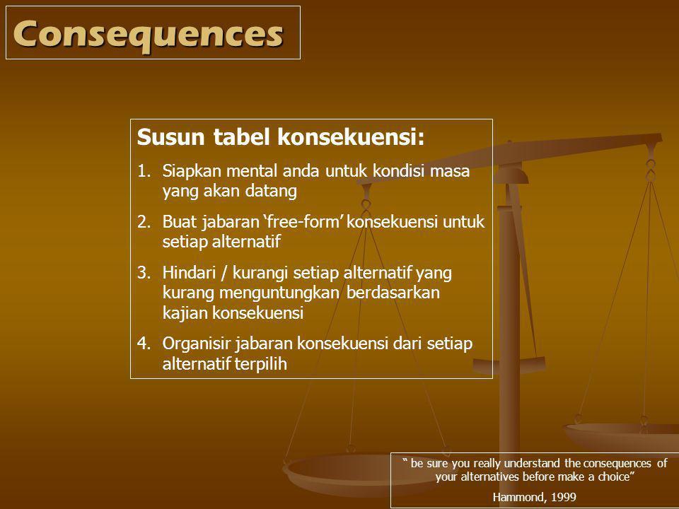 Consequences Susun tabel konsekuensi: