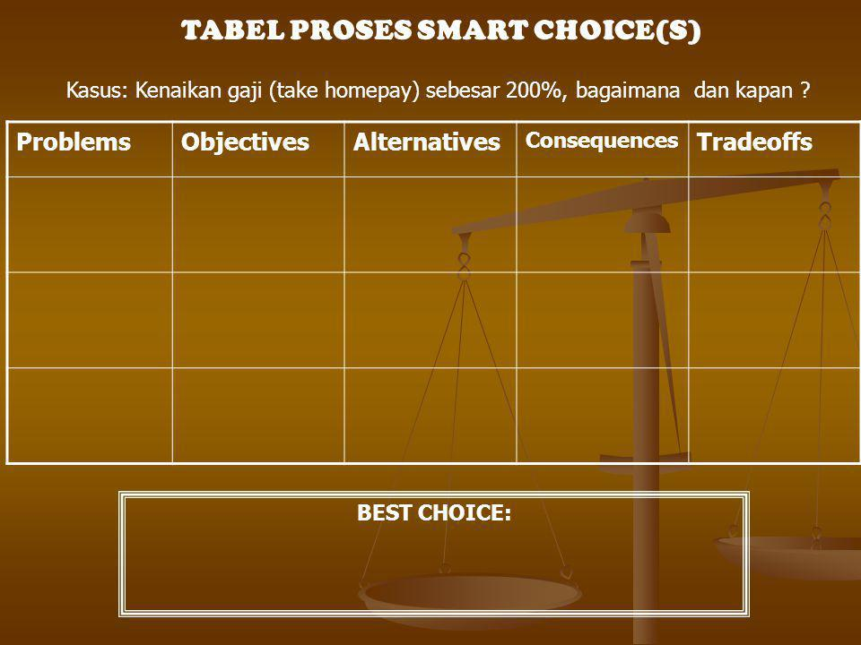 TABEL PROSES SMART CHOICE(S)