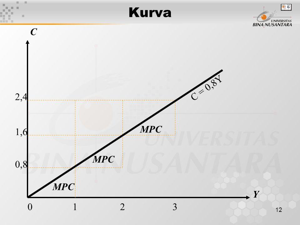 Kurva C C = 0,8Y 2,4 MPC 1,6 MPC 0,8 MPC Y 0 1 2 3