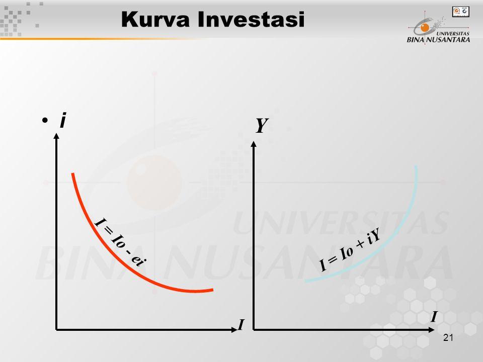 Kurva Investasi i Y I = Io - ei I = Io + iY I I