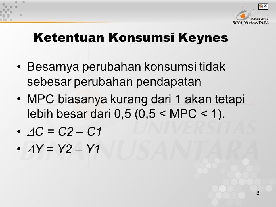 Ketentuan Konsumsi Keynes