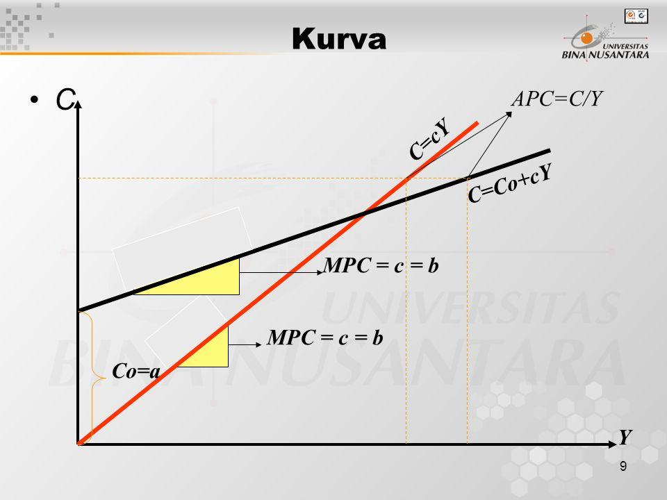 Kurva C APC=C/Y C=cY C=Co+cY MPC = c = b MPC = c = b Co=a Y