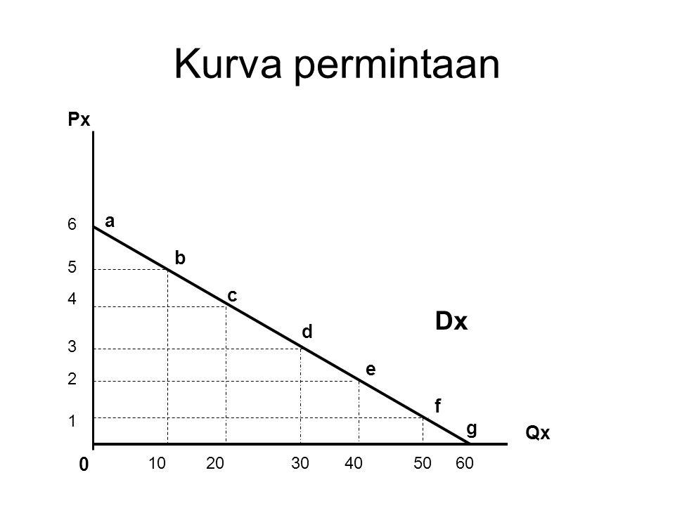 Kurva permintaan Px a 6 b 5 c 4 Dx d 3 e 2 f 1 g Qx 10 20 30 40 50 60