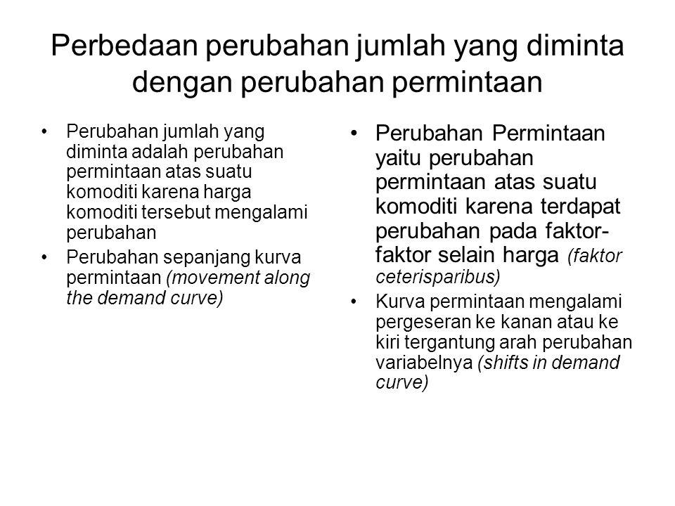 Perbedaan perubahan jumlah yang diminta dengan perubahan permintaan