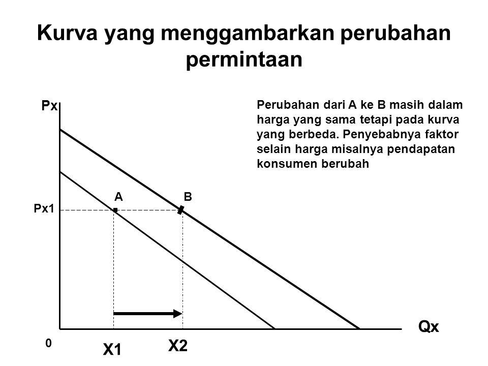 Kurva yang menggambarkan perubahan permintaan