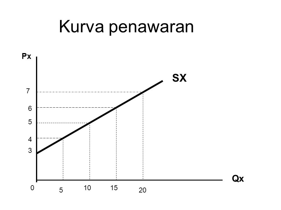Kurva penawaran Px SX 7 6 5 4 3 Qx 10 15 5 20