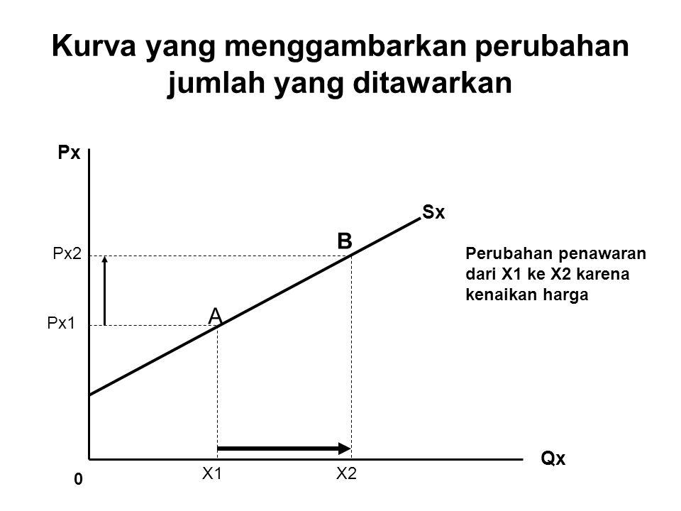 Kurva yang menggambarkan perubahan jumlah yang ditawarkan