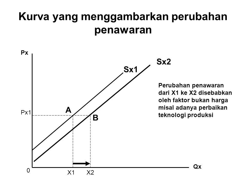 Kurva yang menggambarkan perubahan penawaran