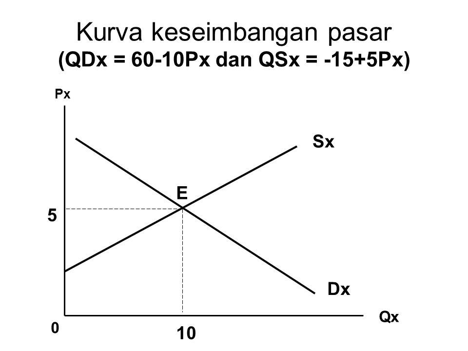 Kurva keseimbangan pasar (QDx = 60-10Px dan QSx = -15+5Px)