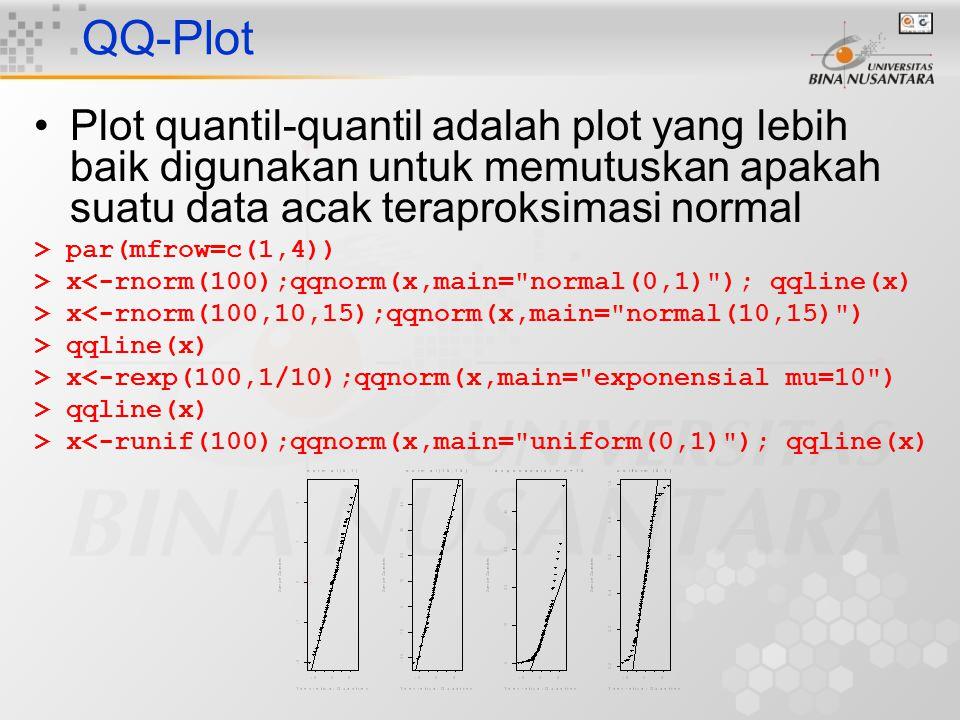 QQ-Plot Plot quantil-quantil adalah plot yang lebih baik digunakan untuk memutuskan apakah suatu data acak teraproksimasi normal.