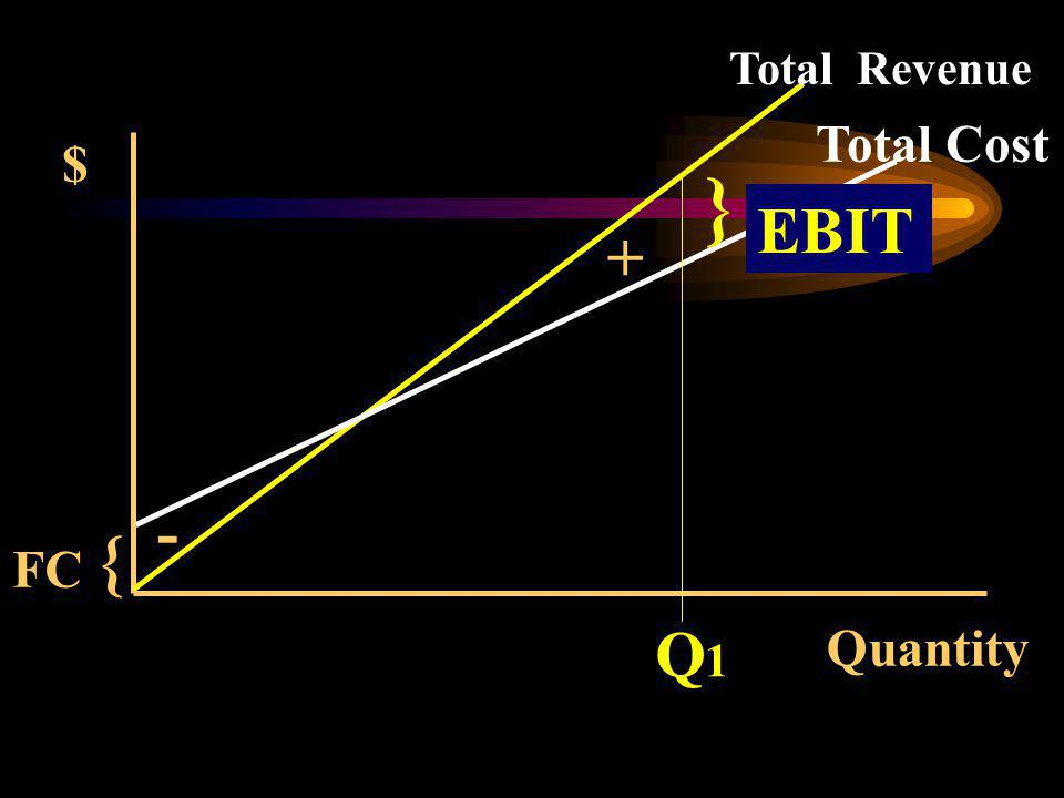 Quantity { $ Total Revenue Total Cost FC } EBIT + - Q1