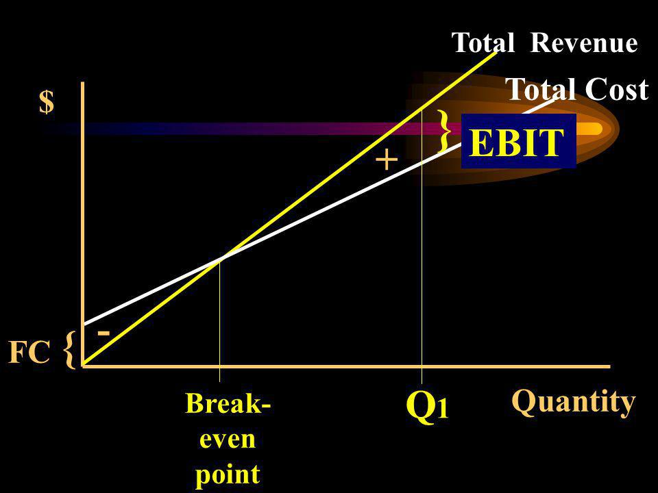 } { EBIT + - Q1 Total Cost $ FC Quantity Total Revenue Break- even