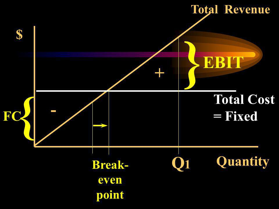 } { EBIT + - Q1 $ Total Cost = Fixed FC Quantity Total Revenue Break-