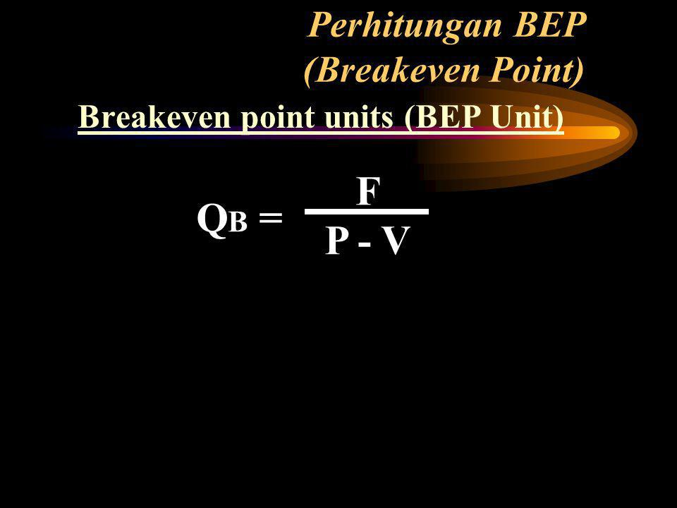 Perhitungan BEP (Breakeven Point)