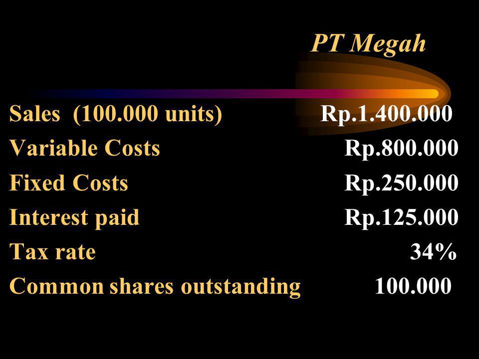 PT Megah Sales ( units) Rp Variable Costs Rp