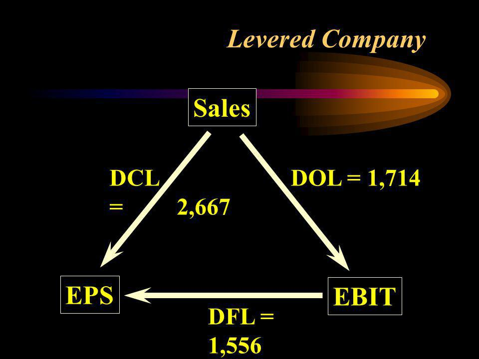 Levered Company Sales EBIT EPS DOL = 1,714 DFL = 1,556 DCL = 2,667